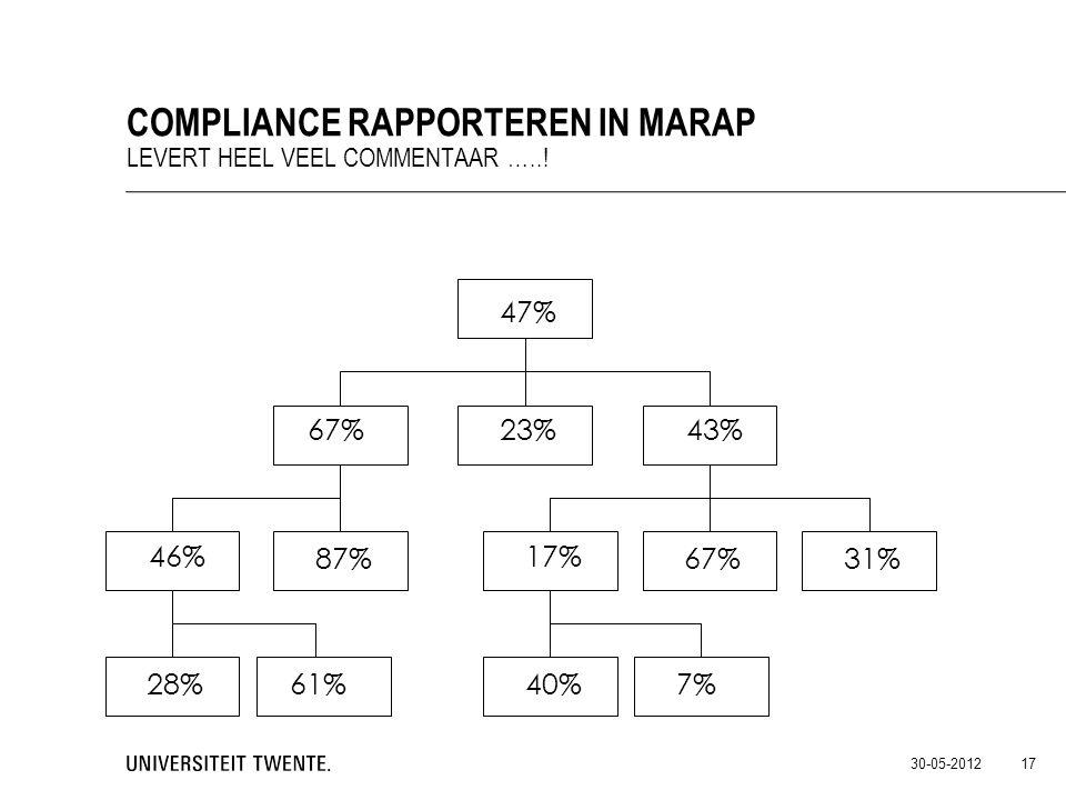 30-05-2012 17 COMPLIANCE RAPPORTEREN IN MARAP LEVERT HEEL VEEL COMMENTAAR …..! 47% 61% 43%23%67% 40% 46% 87% 17% 67%31% 7%28%