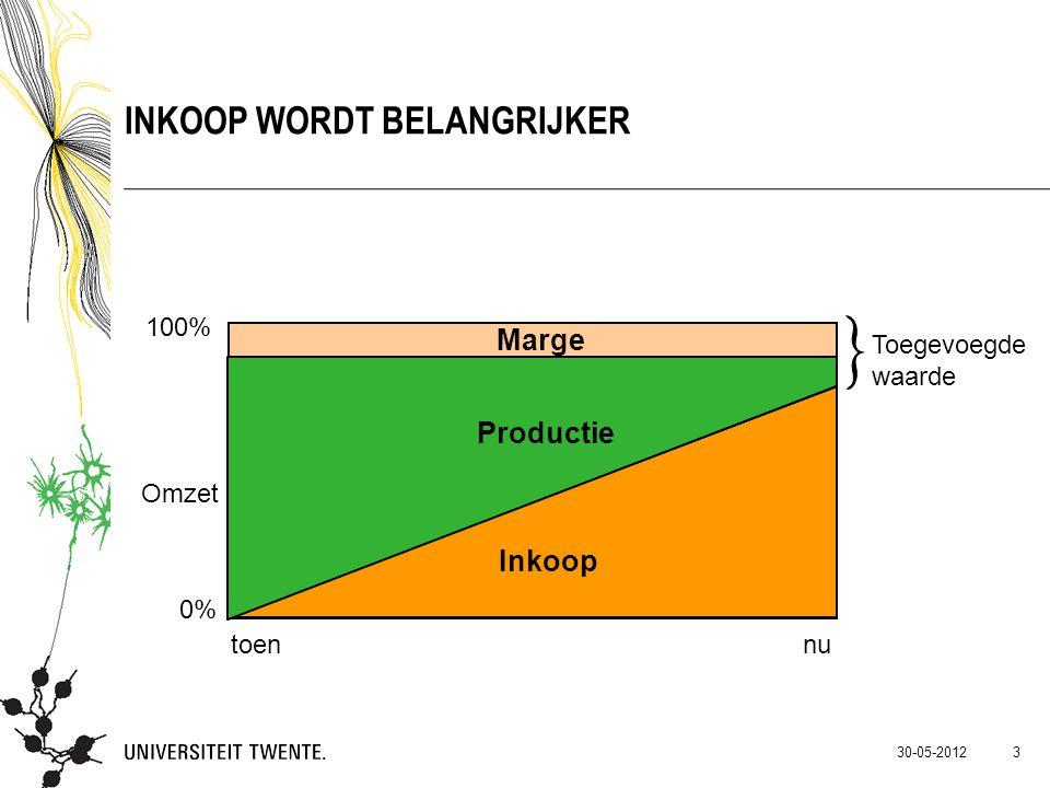 30-05-2012 INKOOP WORDT BELANGRIJKER 100% 0% toennu Marge Productie Inkoop Toegevoegde waarde Omzet 3