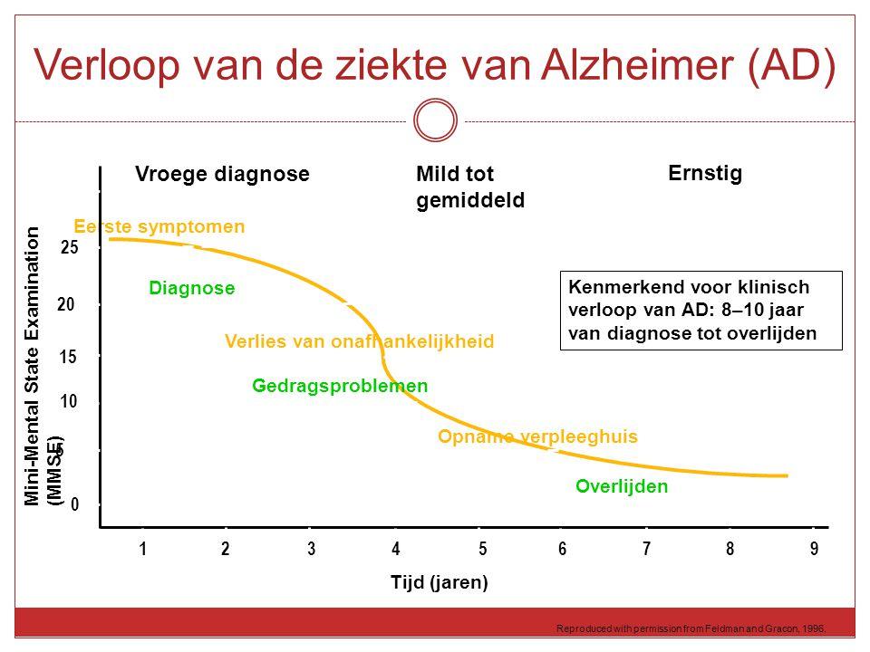 Reproduced with permission from Feldman and Gracon, 1996. Verloop van de ziekte van Alzheimer (AD) 123456789123456789 0 5 10 15 20 25 30 Tijd (jaren)