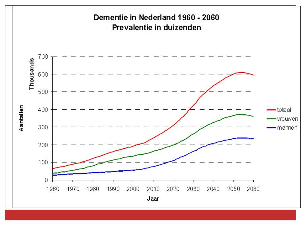 Prognose aantal mensen met dementie in Nederland, plus procentuele stijging ten opzichte van 2010.