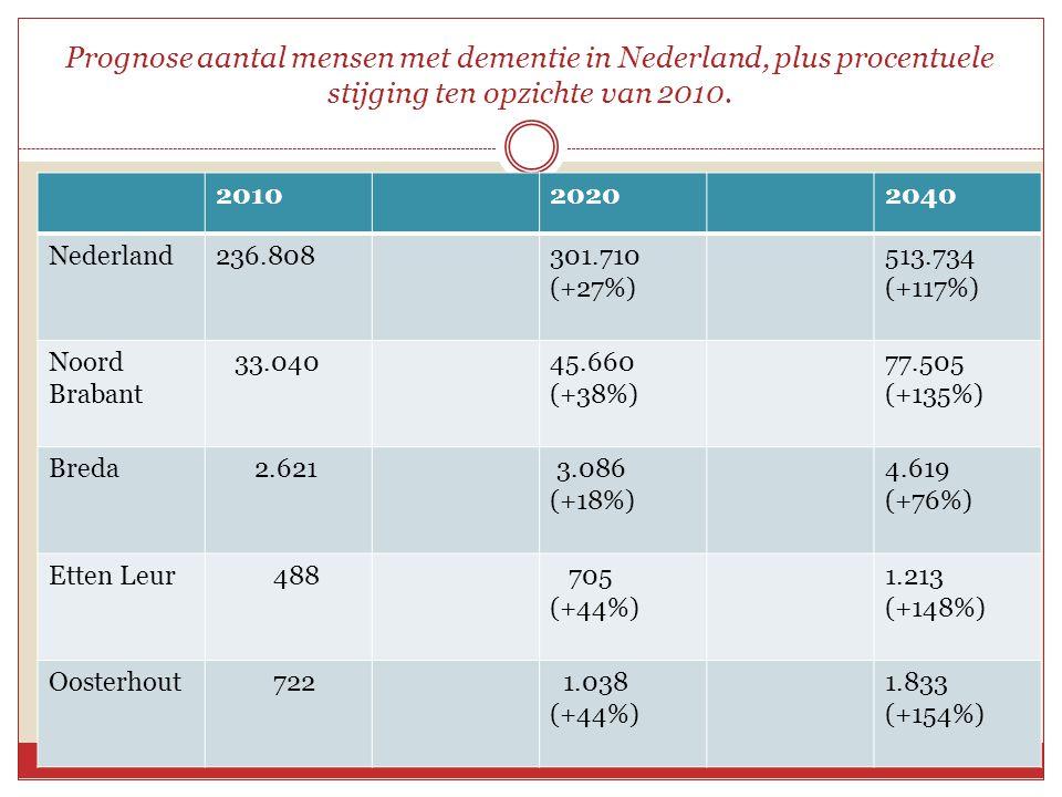 Prognose aantal mensen met dementie in Nederland, plus procentuele stijging ten opzichte van 2010. 201020202040 Nederland236.808301.710 (+27%) 513.734