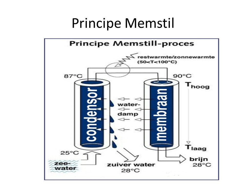 Principe Memstil