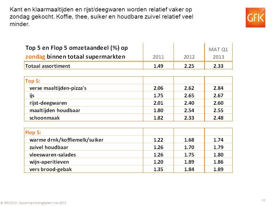 10 © GfK 2013 | Supermarktkengetallen | mei 2013 Kant en klaarmaaltijden en rijst/deegwaren worden relatief vaker op zondag gekocht.