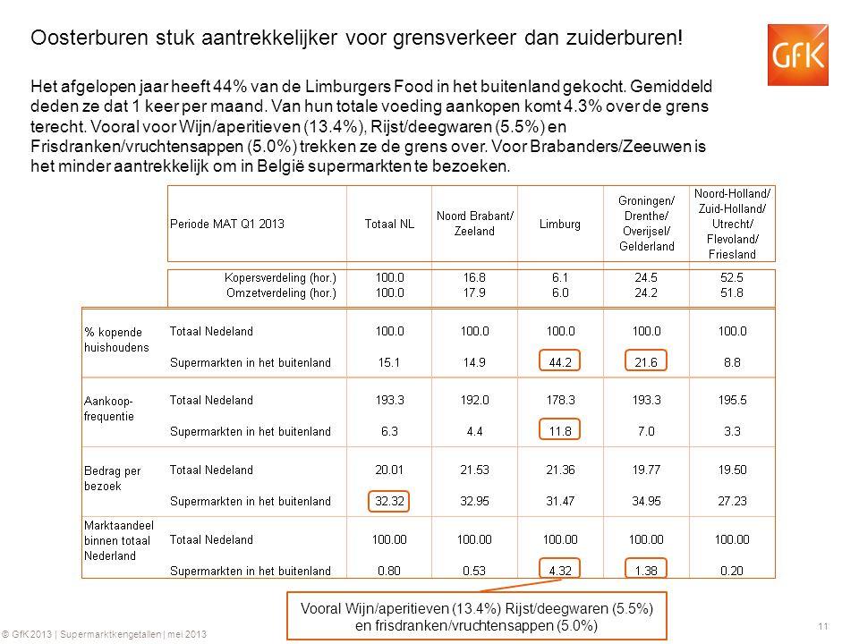 11 © GfK 2013 | Supermarktkengetallen | mei 2013 Oosterburen stuk aantrekkelijker voor grensverkeer dan zuiderburen.