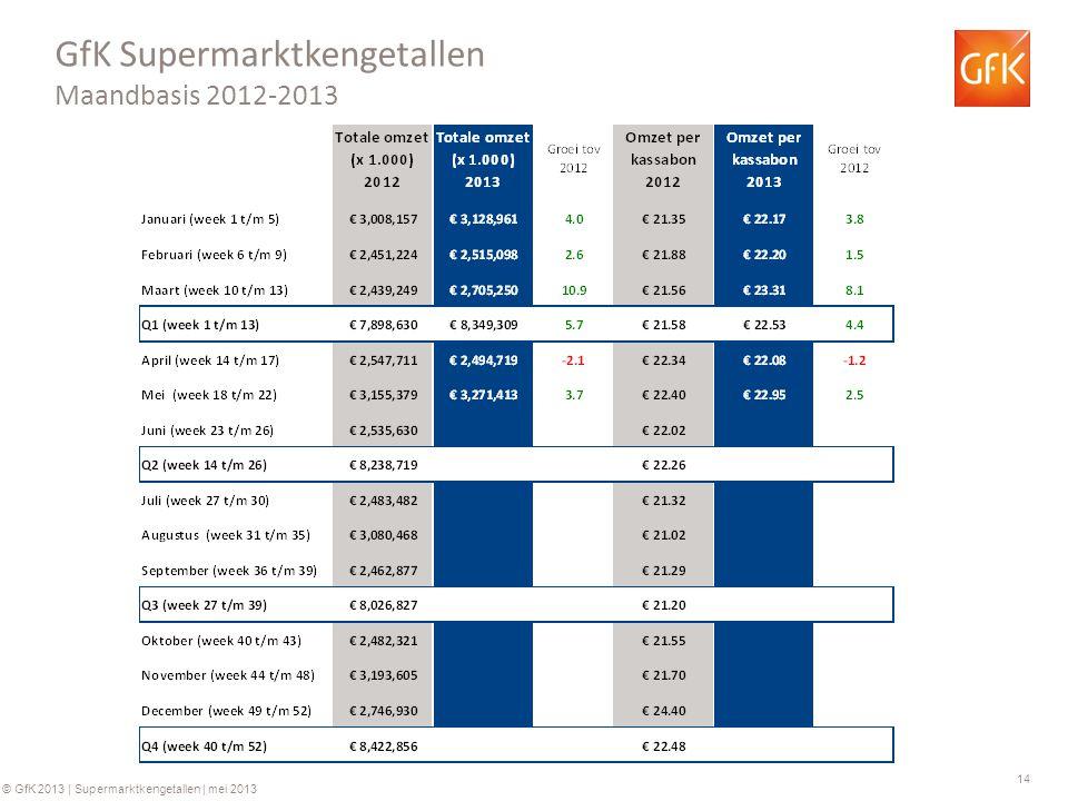 14 © GfK 2013 | Supermarktkengetallen | mei 2013 GfK Supermarktkengetallen Maandbasis 2012-2013