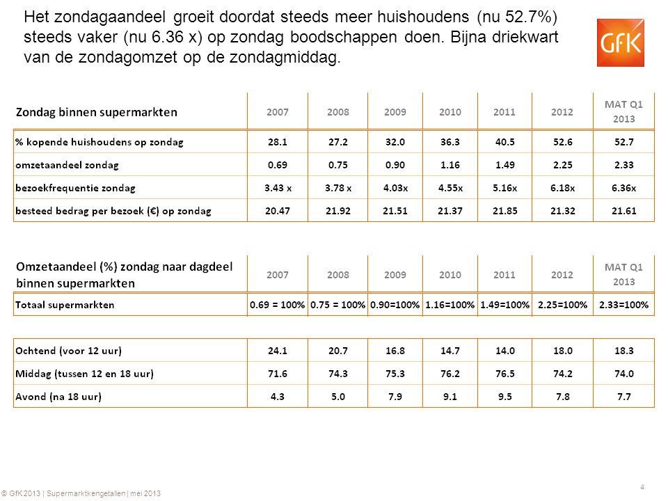 5 © GfK 2013 | Supermarktkengetallen | mei 2013 Het omzetaandeel van de zondag is gestegen naar 2.33% in MAT Q1 2013, oftewel € 769 miljoen.