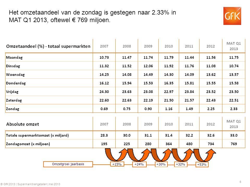 16 © GfK 2013 | Supermarktkengetallen | mei 2013 GfK Supermarkt kengetallen: Aantal kassabonnen per week Groei ten opzichte van dezelfde week in 2012
