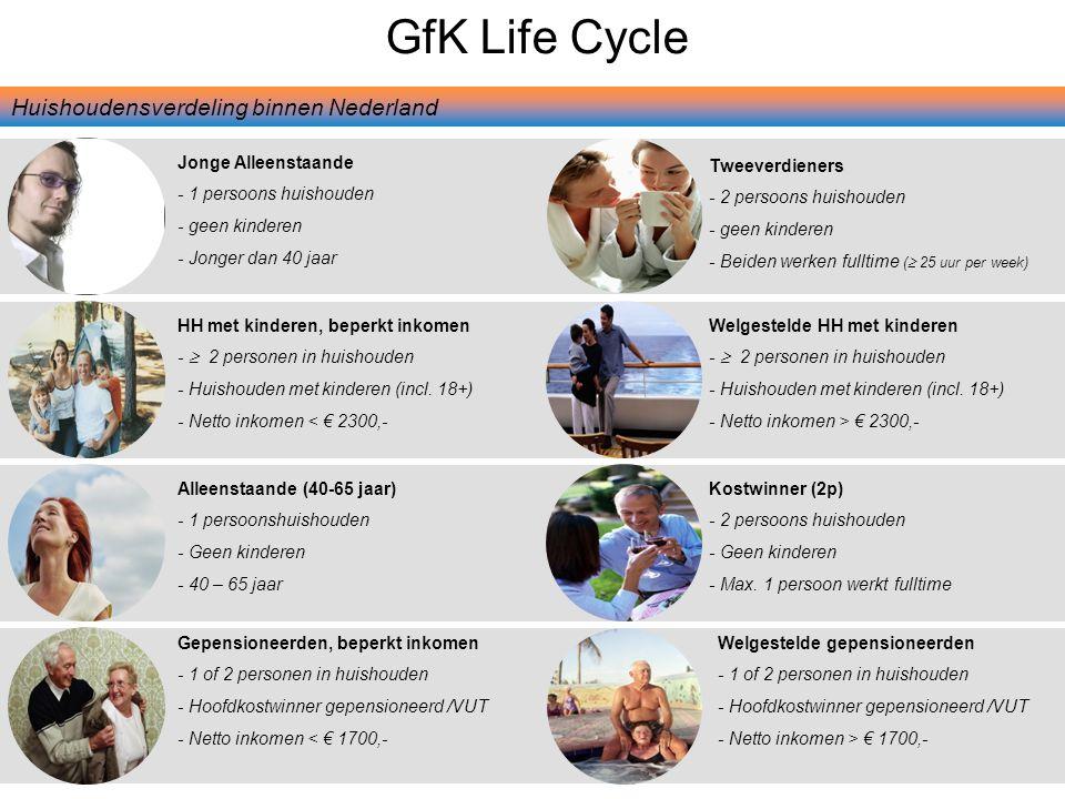 7 © GfK 2013 | Supermarktkengetallen | mei 2013 Jongeren maken relatief het meest gebruik van de zondagopening.