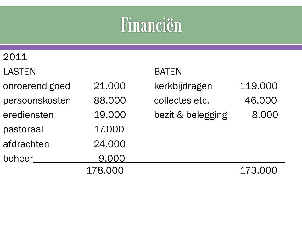 2011 LASTENBATEN onroerend goed 21.000kerkbijdragen 119.000 persoonskosten 88.000collectes etc. 46.000 erediensten 19.000bezit & belegging 8.000 pasto