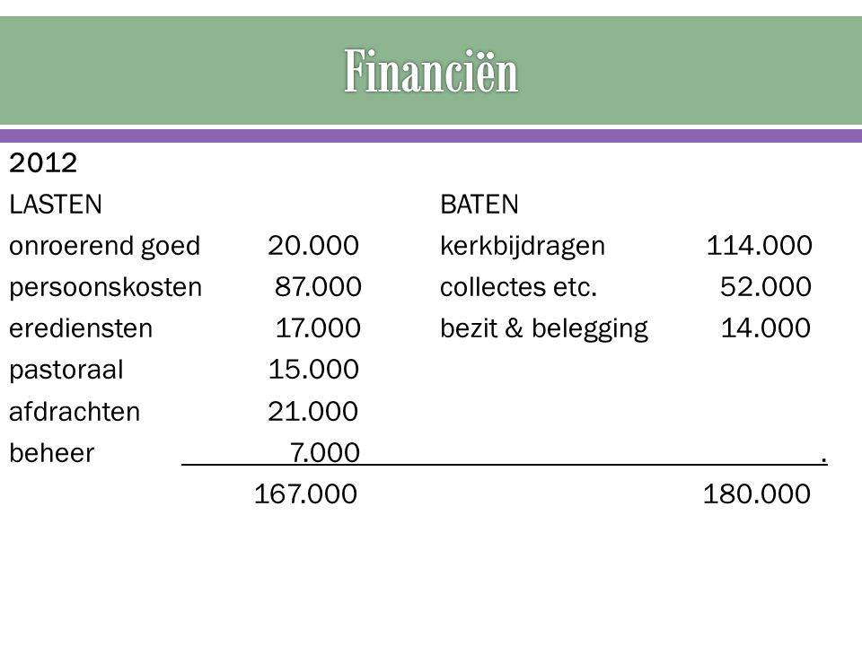 2012 LASTENBATEN onroerend goed20.000kerkbijdragen 114.000 persoonskosten 87.000collectes etc. 52.000 erediensten 17.000bezit & belegging 14.000 pasto