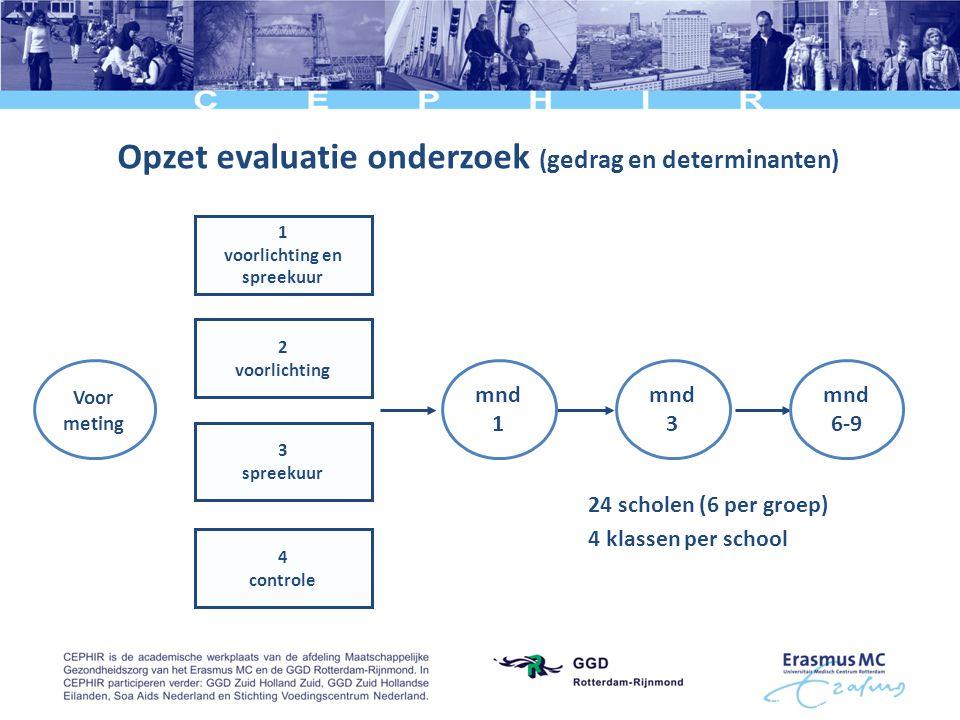 1 voorlichting en spreekuur 2 voorlichting 3 spreekuur 4 controle Opzet evaluatie onderzoek (gedrag en determinanten) mnd 1 mnd 3 mnd 6-9 Voor meting