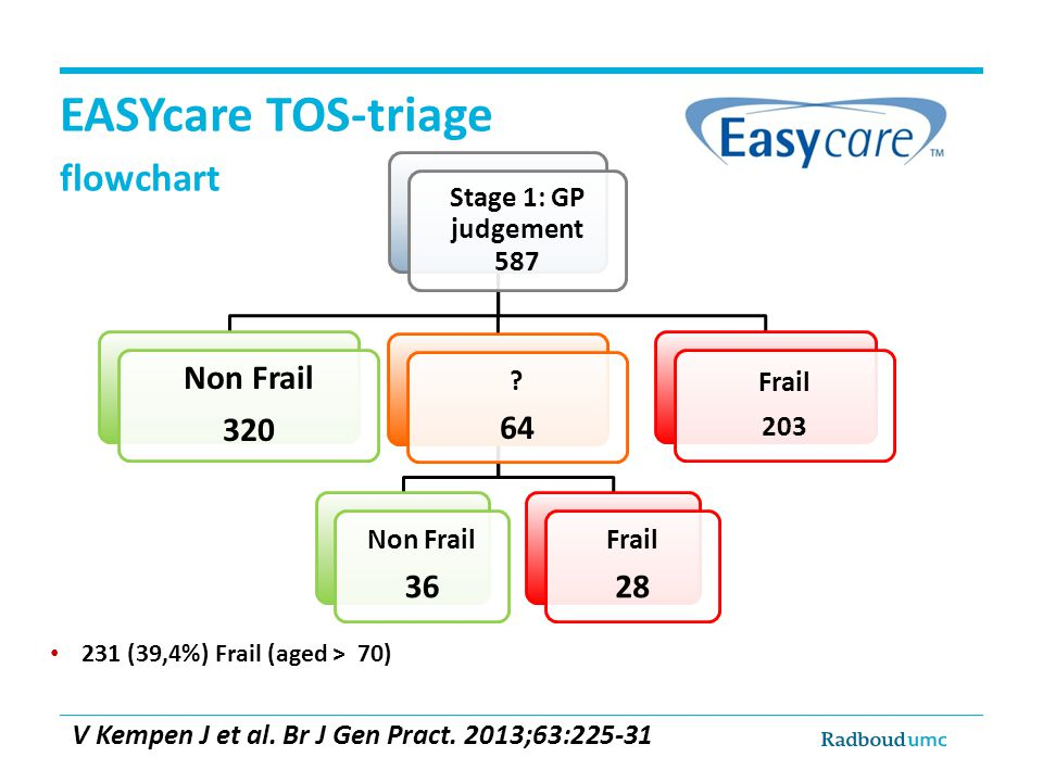 EASYcare TOS-triage flowchart • 231 (39,4%) Frail (aged > 70) V Kempen J et al. Br J Gen Pract. 2013;63:225-31