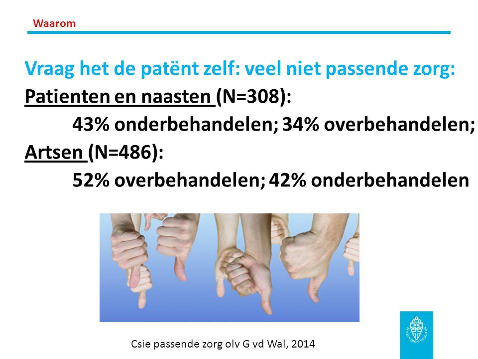 Vraag het de patënt zelf: veel niet passende zorg: Patienten en naasten (N=308): 43% onderbehandelen; 34% overbehandelen; Artsen (N=486): 52% overbeha