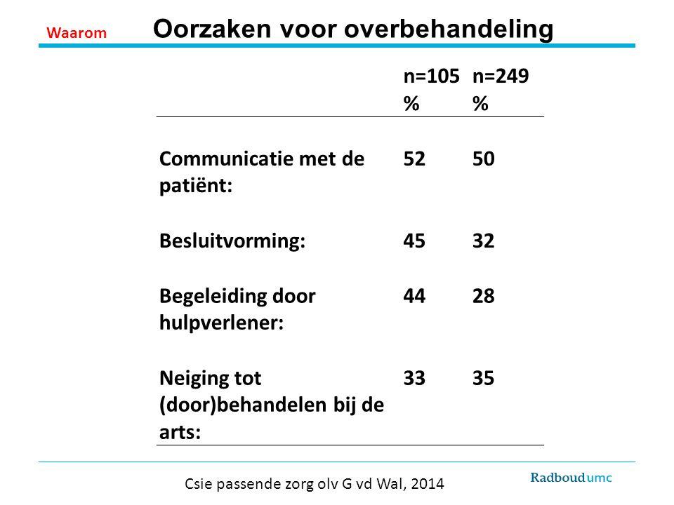 n=105n=249 % Communicatie met de patiënt: 5250 Besluitvorming:4532 Begeleiding door hulpverlener: 4428 Neiging tot (door)behandelen bij de arts: 3335