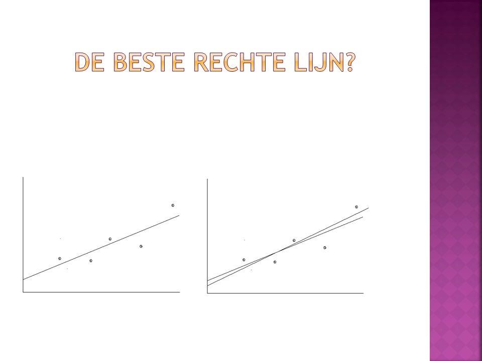 Van elk meetpunt wordt het kwadraat van de afwijking Ten opzichte van de lijn bepaald.