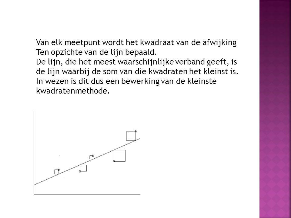 Van elk meetpunt wordt het kwadraat van de afwijking Ten opzichte van de lijn bepaald. De lijn, die het meest waarschijnlijke verband geeft, is de lij