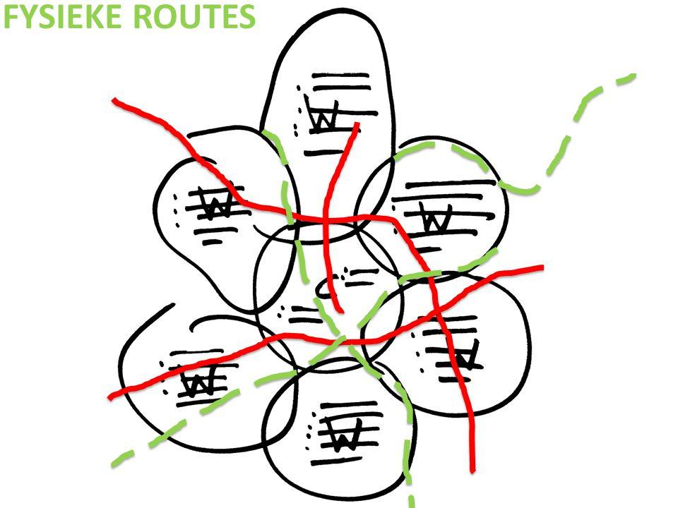 FYSIEKE ROUTES