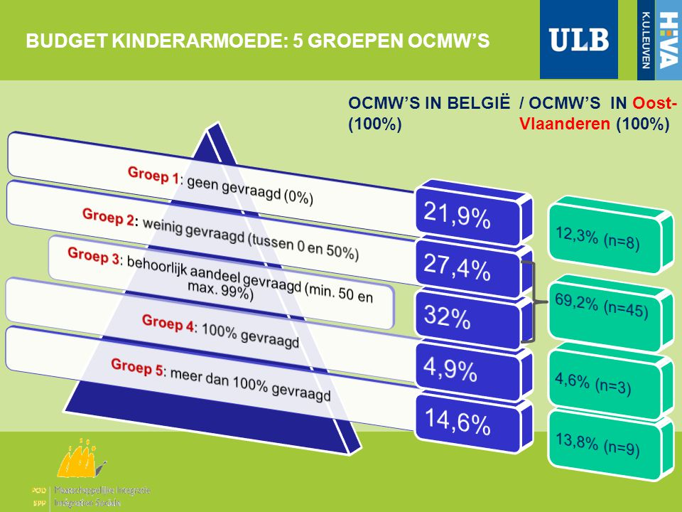 BUDGET KINDERARMOEDE: 5 GROEPEN OCMW'S OCMW'S IN BELGIË (100%) / OCMW'S IN Oost- Vlaanderen (100%)