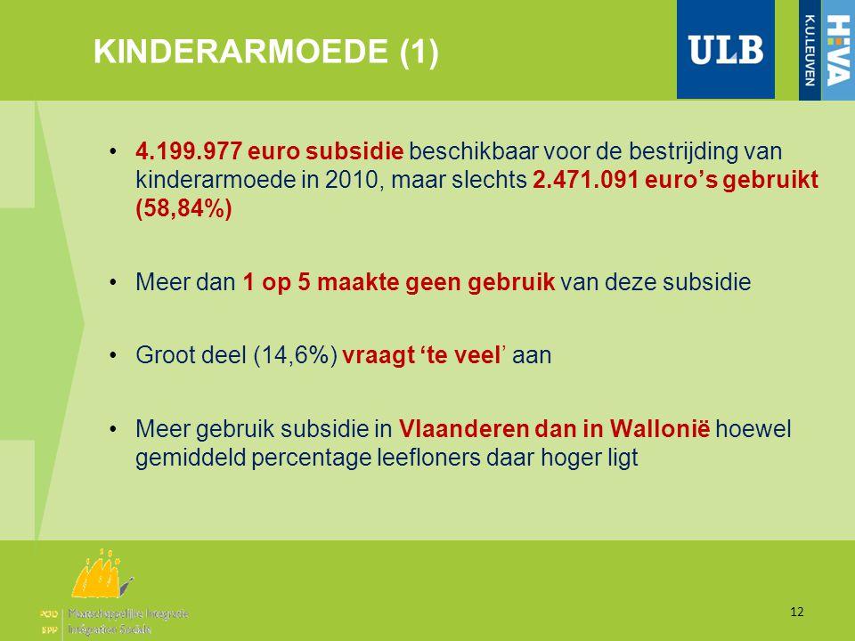 KINDERARMOEDE (1) 12 •4.199.977 euro subsidie beschikbaar voor de bestrijding van kinderarmoede in 2010, maar slechts 2.471.091 euro's gebruikt (58,84%) •Meer dan 1 op 5 maakte geen gebruik van deze subsidie •Groot deel (14,6%) vraagt 'te veel' aan •Meer gebruik subsidie in Vlaanderen dan in Wallonië hoewel gemiddeld percentage leefloners daar hoger ligt