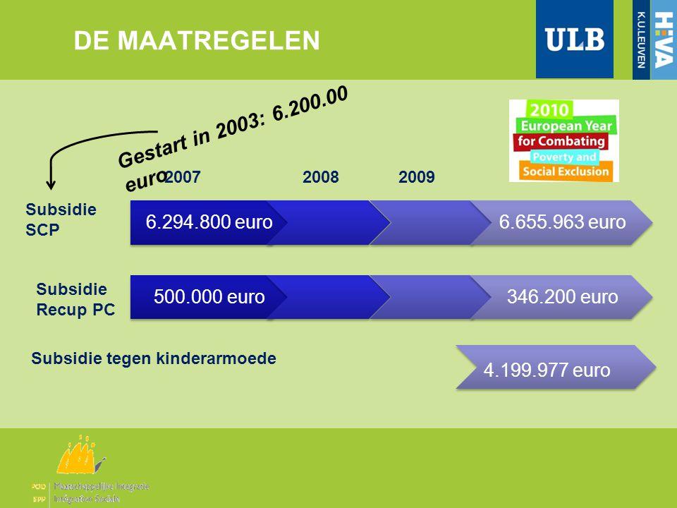DE MAATREGELEN 6.294.800 euro6.655.963 euro Subsidie SCP 20082009 Subsidie Recup PC Subsidie tegen kinderarmoede 2007 500.000 euro346.200 euro 4.199.977 euro Gestart in 2003: 6.200.00 euro
