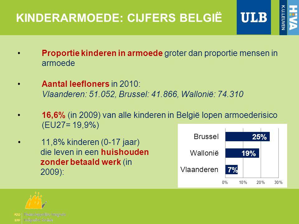 KINDERARMOEDE: CIJFERS BELGIË •Proportie kinderen in armoede groter dan proportie mensen in armoede •Aantal leefloners in 2010: Vlaanderen: 51.052, Brussel: 41.866, Wallonië: 74.310 •16,6% (in 2009) van alle kinderen in België lopen armoederisico (EU27= 19,9%) •11,8% kinderen (0-17 jaar) die leven in een huishouden zonder betaald werk (in 2009):