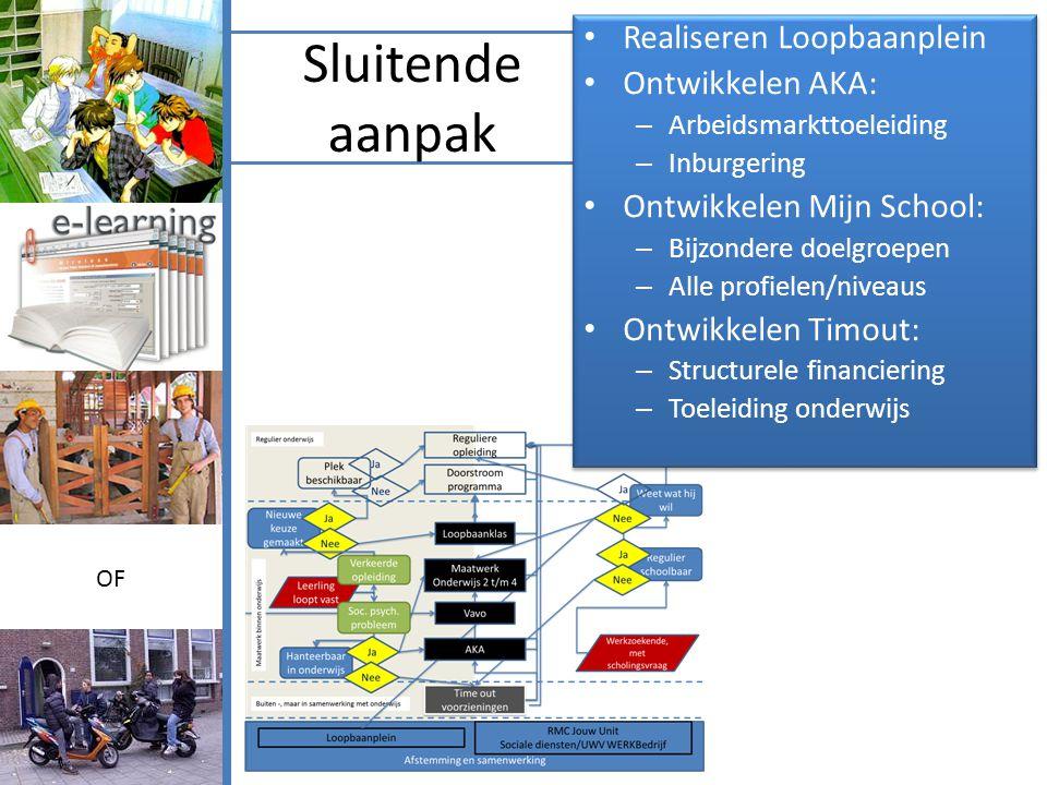 Sluitende aanpak Schema: • Realiseren Loopbaanplein • Ontwikkelen AKA: – Arbeidsmarkttoeleiding – Inburgering • Ontwikkelen Mijn School: – Bijzondere doelgroepen – Alle profielen/niveaus • Ontwikkelen Timout: – Structurele financiering – Toeleiding onderwijs • Realiseren Loopbaanplein • Ontwikkelen AKA: – Arbeidsmarkttoeleiding – Inburgering • Ontwikkelen Mijn School: – Bijzondere doelgroepen – Alle profielen/niveaus • Ontwikkelen Timout: – Structurele financiering – Toeleiding onderwijs OF