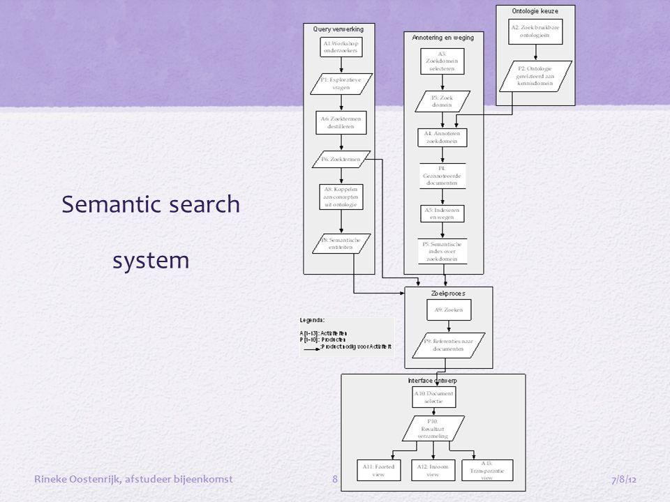 Semantic search system 7/8/12Rineke Oostenrijk, afstudeer bijeenkomst8