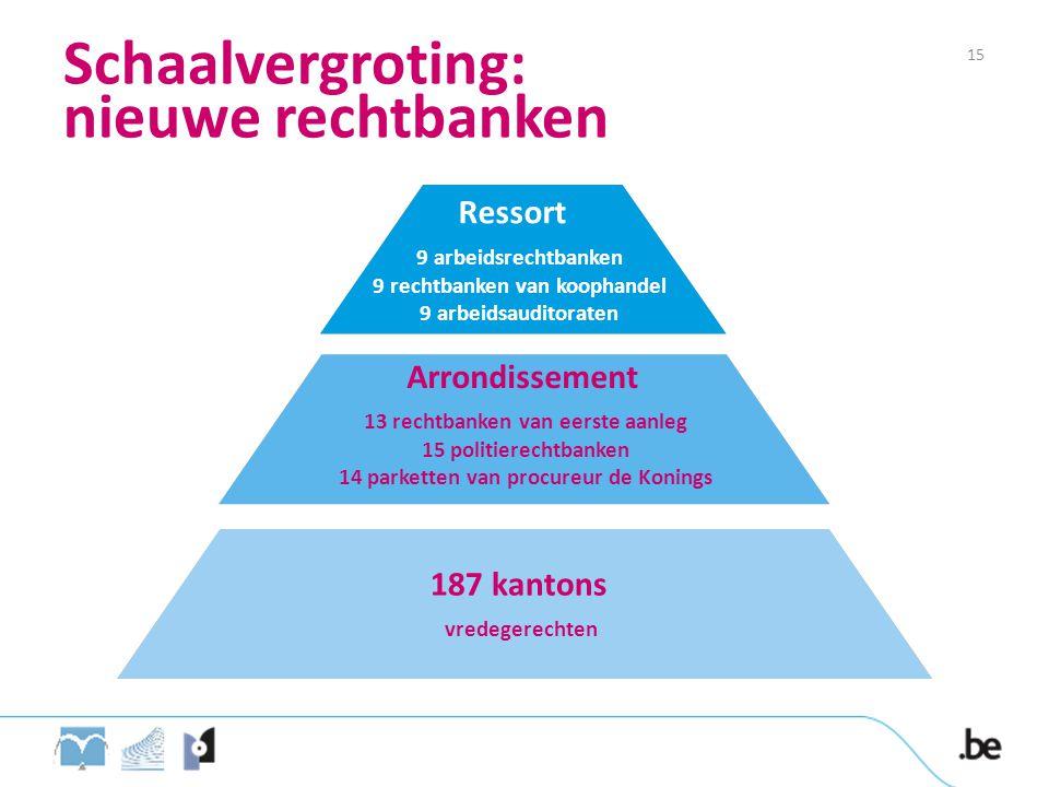 Schaalvergroting: nieuwe rechtbanken Ressort 9 arbeidsrechtbanken 9 rechtbanken van koophandel 9 arbeidsauditoraten Arrondissement 13 rechtbanken van