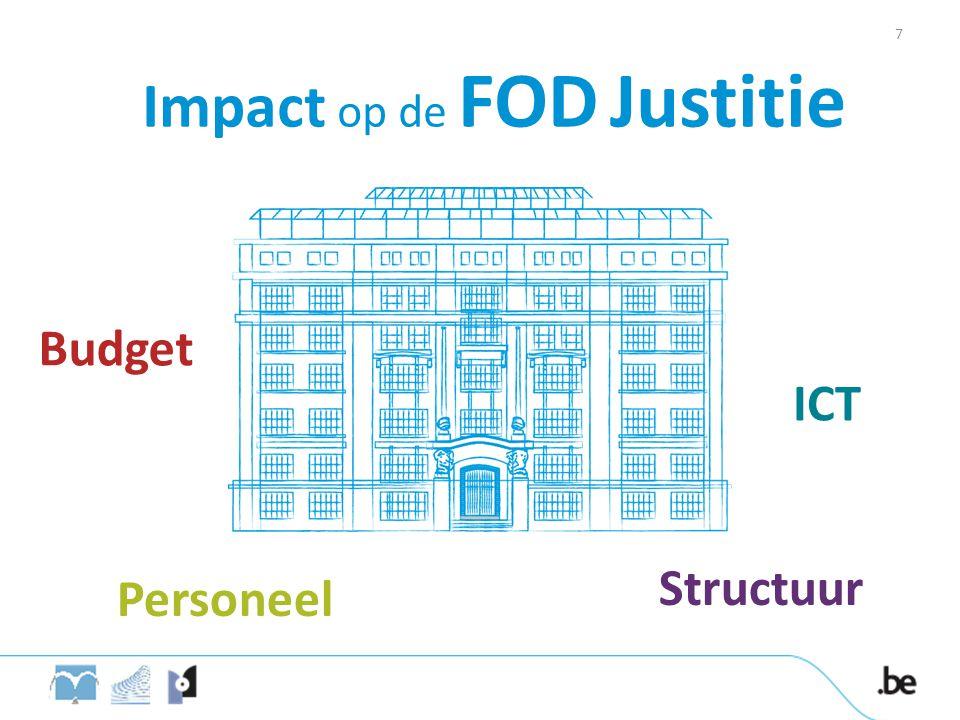 Impact op de FOD Justitie Budget ICT Personeel Structuur 7