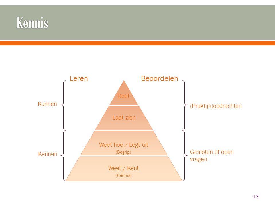 15 Weet / Kent (Kennis) Weet hoe / Legt uit (Begrip) Laat zien Doet Gesloten of open vragen Leren Kennen Kunnen Beoordelen (Praktijk)opdrachten