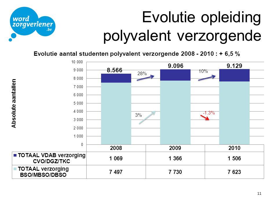 Evolutie opleiding polyvalent verzorgende 11 28%