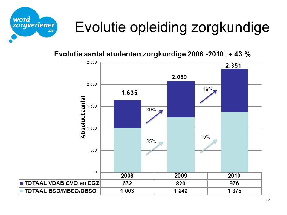 Evolutie opleiding zorgkundige 12 30%
