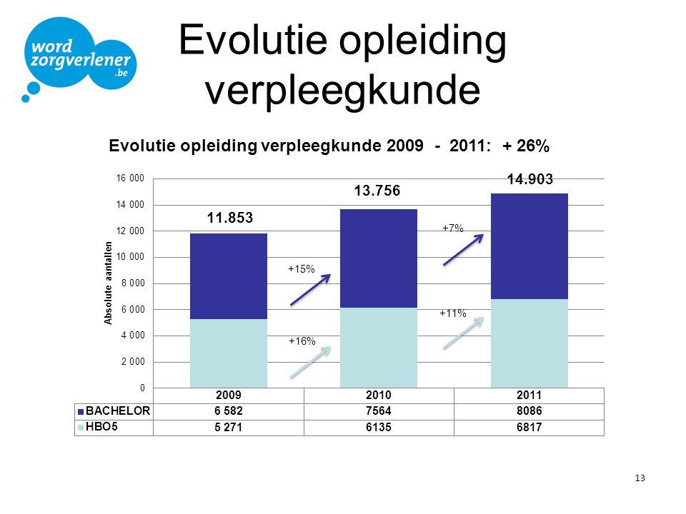Evolutie opleiding verpleegkunde 13 +16% +15% +7% +11%