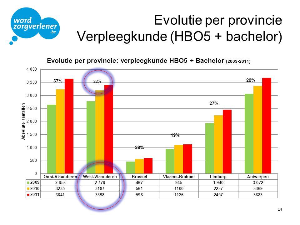 Evolutie per provincie Verpleegkunde (HBO5 + bachelor) 14