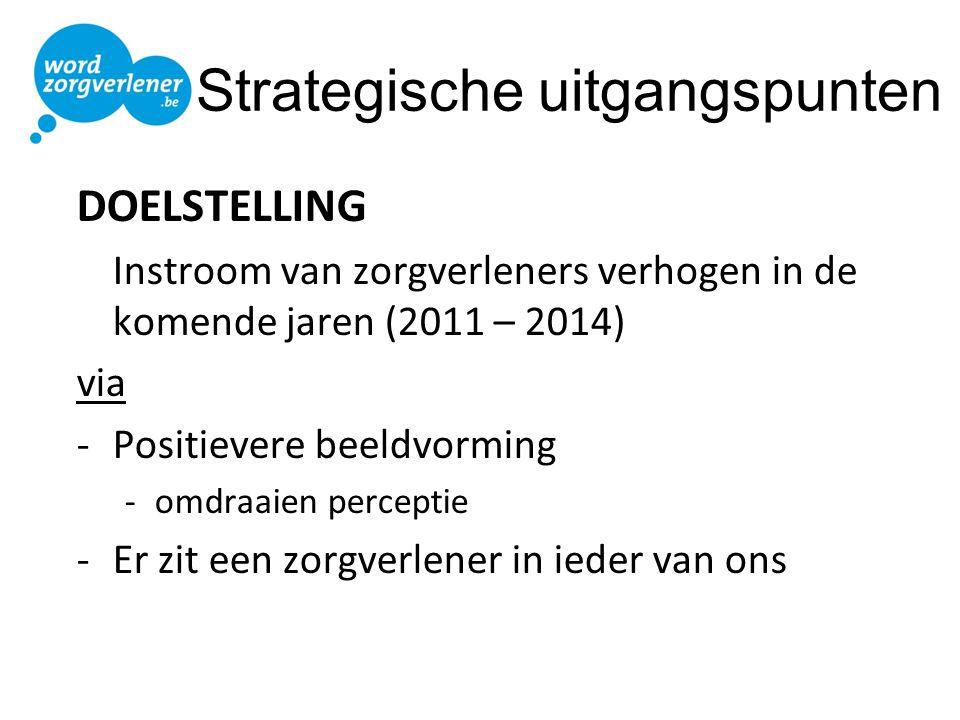 Strategische uitgangspunten DOELSTELLING Instroom van zorgverleners verhogen in de komende jaren (2011 – 2014) via -Positievere beeldvorming -omdraaie