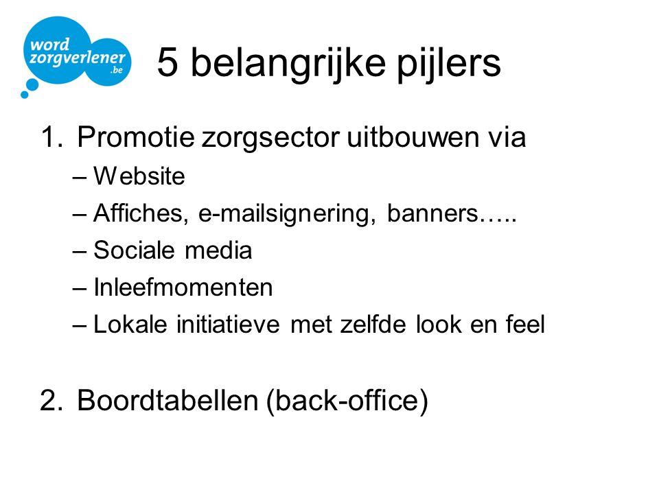 5 belangrijke pijlers 1.Promotie zorgsector uitbouwen via –Website –Affiches, e-mailsignering, banners….. –Sociale media –Inleefmomenten –Lokale initi