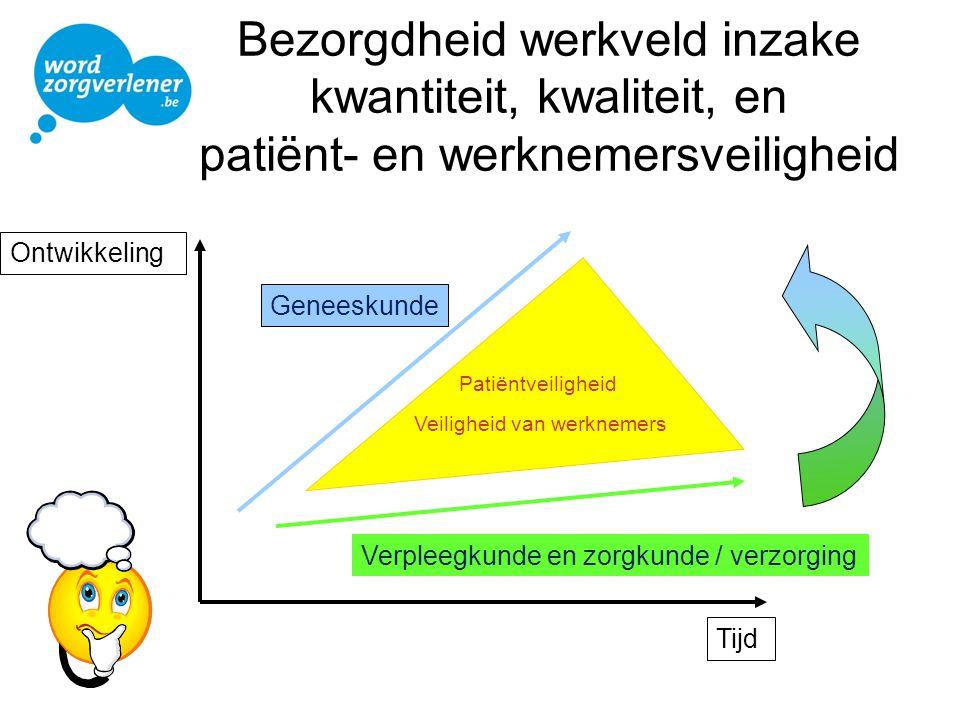 Bezorgdheid werkveld inzake kwantiteit, kwaliteit, en patiënt- en werknemersveiligheid Ontwikkeling Tijd Patiëntveiligheid Veiligheid van werknemers G