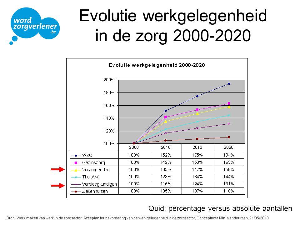 Evolutie werkgelegenheid in de zorg 2000-2020 Bron: Werk maken van werk in de zorgsector. Actieplan ter bevordering van de werkgelegenheid in de zorgs