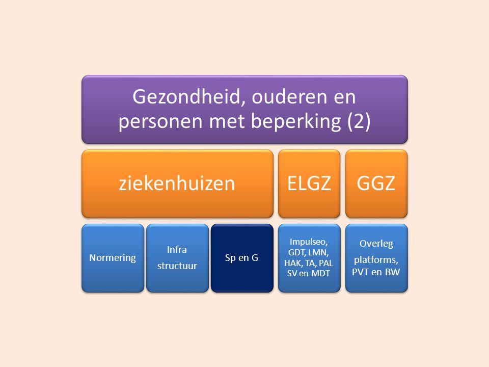 Gezondheid, ouderen en personen met beperking (2) ziekenhuizen Normering Infra structuur Sp en G ELG Z Impulseo, GDT, LMN, HAK, TA, PAL SV en MDT GGZ