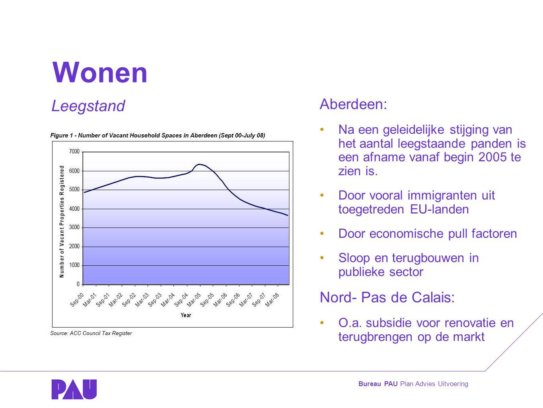 Bureau PAU Plan Advies Uitvoering Wonen Aberdeen: •Na een geleidelijke stijging van het aantal leegstaande panden is een afname vanaf begin 2005 te zien is.