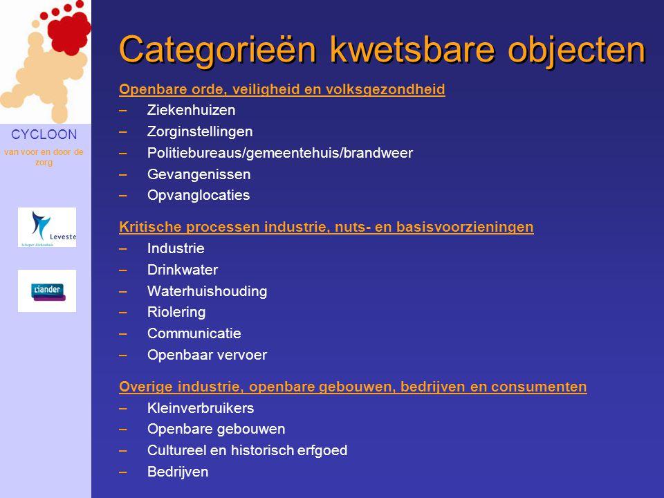 CYCLOON van voor en door de zorg Categorieën kwetsbare objecten Openbare orde, veiligheid en volksgezondheid –Ziekenhuizen –Zorginstellingen –Politieb