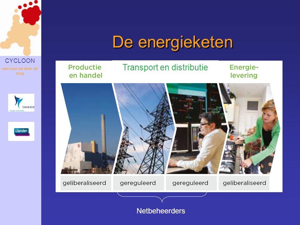CYCLOON van voor en door de zorg De energieketen Netbeheerders Transport en distributie