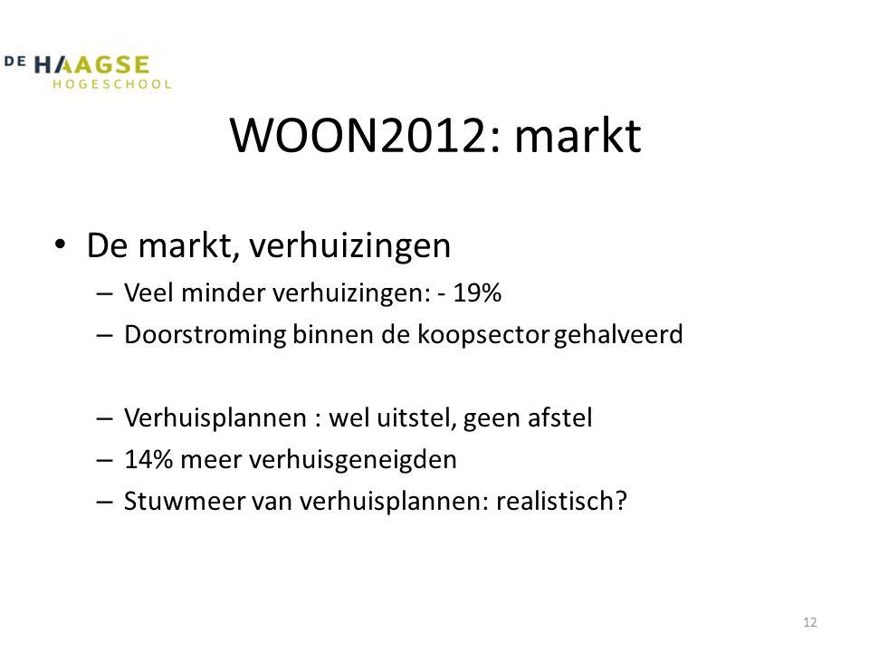 WOON2012: markt • De markt, verhuizingen – Veel minder verhuizingen: - 19% – Doorstroming binnen de koopsector gehalveerd – Verhuisplannen : wel uitstel, geen afstel – 14% meer verhuisgeneigden – Stuwmeer van verhuisplannen: realistisch.