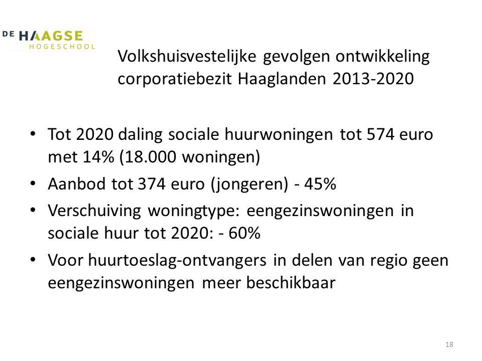 Volkshuisvestelijke gevolgen ontwikkeling corporatiebezit Haaglanden 2013-2020 • Tot 2020 daling sociale huurwoningen tot 574 euro met 14% (18.000 woningen) • Aanbod tot 374 euro (jongeren) - 45% • Verschuiving woningtype: eengezinswoningen in sociale huur tot 2020: - 60% • Voor huurtoeslag-ontvangers in delen van regio geen eengezinswoningen meer beschikbaar 18