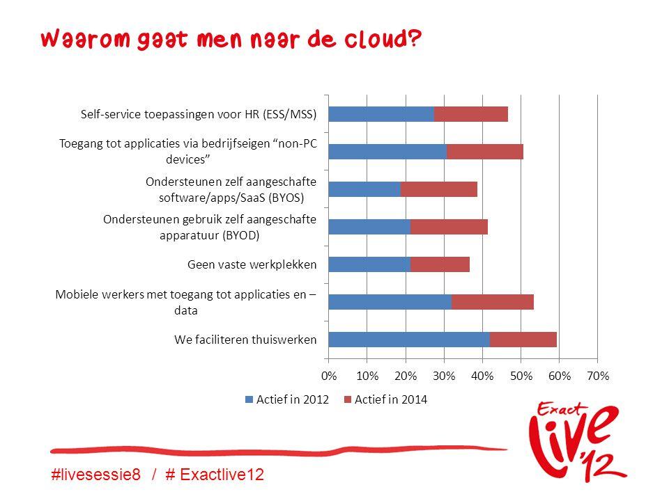 #livesessie8 / # Exactlive12 Waarom gaat men naar de cloud