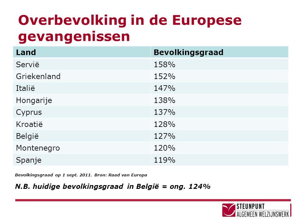 Overbevolking in de Europese gevangenissen LandBevolkingsgraad Servië158% Griekenland152% Italië147% Hongarije138% Cyprus137% Kroatië128% België127% M