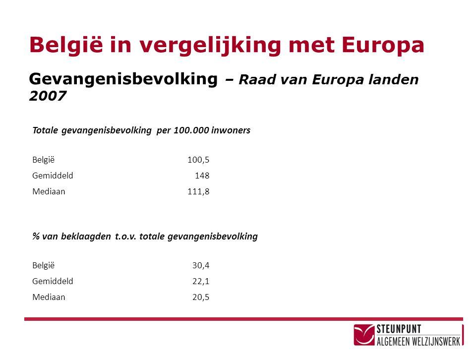 België in vergelijking met Europa Gevangenisbevolking – Raad van Europa landen 2007 Totale gevangenisbevolking per 100.000 inwoners België100,5 Gemidd