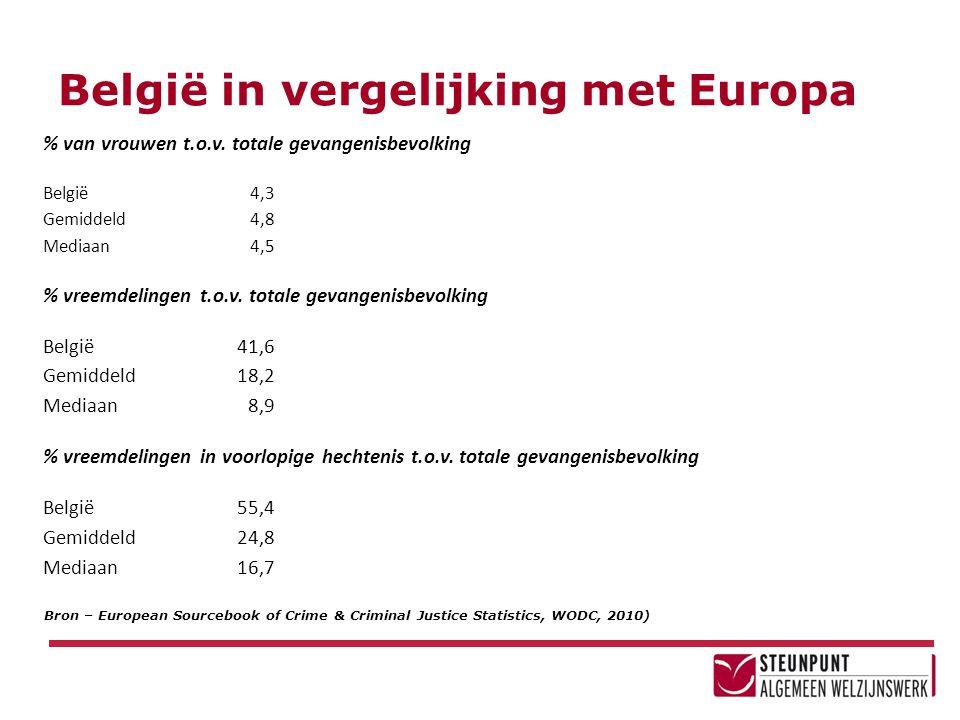 België in vergelijking met Europa % van vrouwen t.o.v. totale gevangenisbevolking België4,3 Gemiddeld4,8 Mediaan4,5 % vreemdelingen t.o.v. totale geva