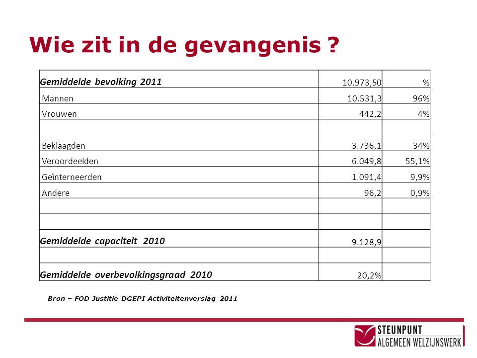 Wie zit in de gevangenis ? Gemiddelde bevolking 2011 10.973,50% Mannen10.531,396% Vrouwen442,24% Beklaagden3.736,134% Veroordeelden6.049,855,1% Geïnte
