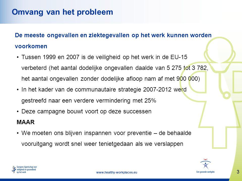 3 www.healthy-workplaces.eu Omvang van het probleem De meeste ongevallen en ziektegevallen op het werk kunnen worden voorkomen •Tussen 1999 en 2007 is